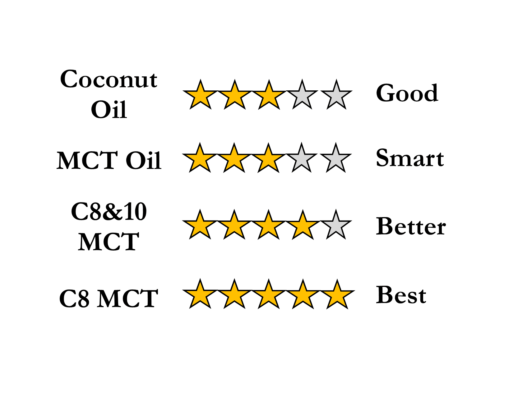 MCT Good Better BEst